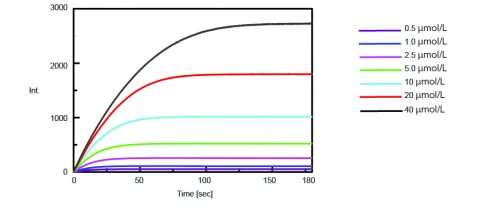 Fluorescence intensity of varying substrate concentrations added to the enzyme solution. The substrate concentrations are the final concentrations seen in Table 1.