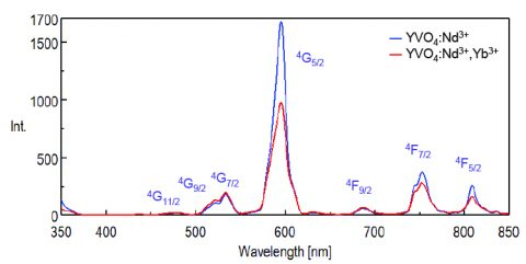 Excitation spectra of YVO4:Nd3+ (blue) and YVO4:Nd3+, Yb3+ (red).