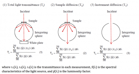 Haze value measurement setup and equations