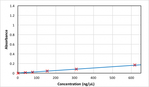 Calibration curve created using data from Table 1. The calibration equation is: Abs = 0.00163 x Conc. + 0.00366 and the correlation coefficient is 0.9998.