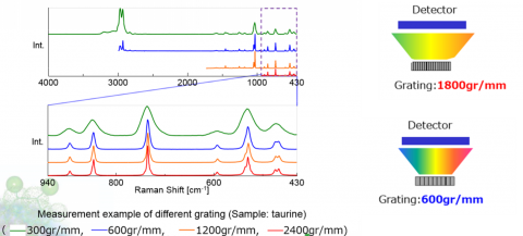 Measurement Example of Grating and Resolution in Confocal Raman Microscopy