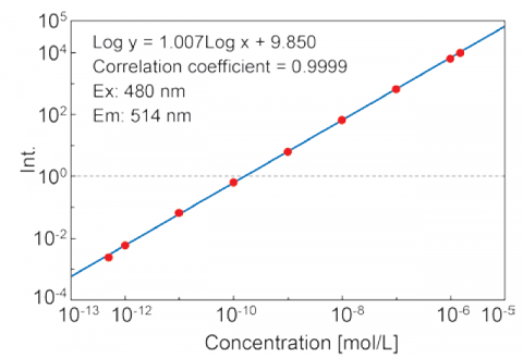 Calibration curve of fluorescein solutions from 5·10-13 to 1.5·10-6 M using the auto-SCS function.
