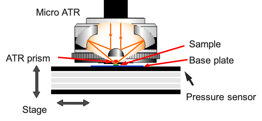 Schematic of a microscope ATR Objective